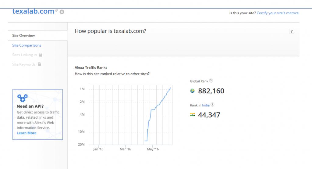 Texalab.com Alexa Ranking