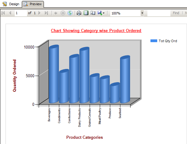 Chart Showing Category wise Product Ordered